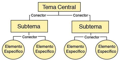 ¿Qué es Mapa Conceptual? » Su Definición y Significado [2020]