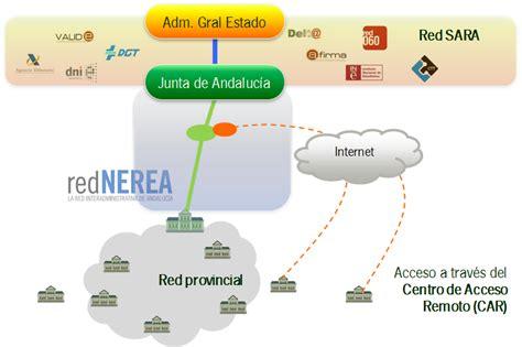 ¿Qué es Nerea? | Red NEREA