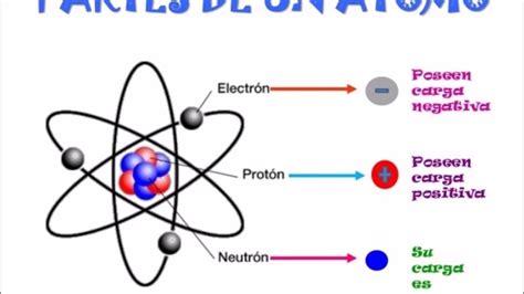 Que es un atomo y como se compone 1AV   YouTube