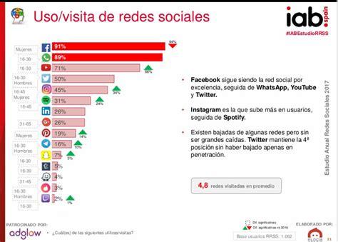 Qué es una red social: Tipos de redes sociales y para qué ...