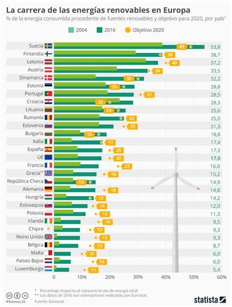¿Qué país gana la carrera de las renovables en Europa ...