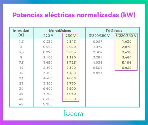 ¿Qué potencia eléctrica contratar? Blog de Lucera