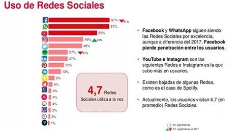 ¿Qué red social se utiliza más en España en 2018?