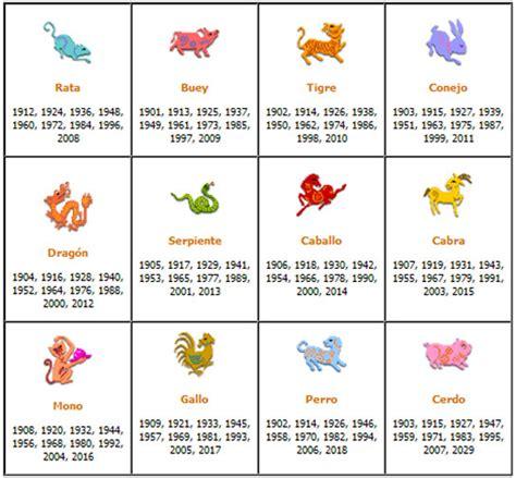 ¿Qué signo del horóscopo chino puede significar ser ...