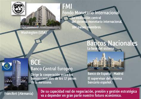 ¿Qué son el Fondo Monetario Internacional, el Banco ...