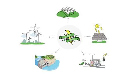 ¿Qué son las energías renovables?   Sostenibilidad   YouTube