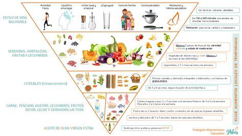 ¿Qué son las Guías de Alimentación Saludable?   MHAS