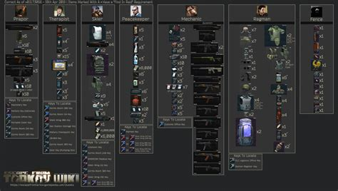 Quest items to keep  and find in raid  APR 19th Updated ...