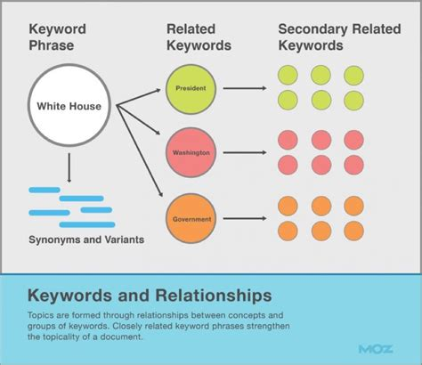 Quick and Simple SEO Keyword Research Tips for Bloggers ...