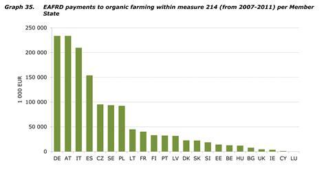 ¿Quién gana dinero con la agricultura ecológica?   Tomates ...