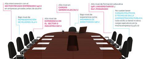 ¿Quiénes dirigen las empresas públicas en Argentina?