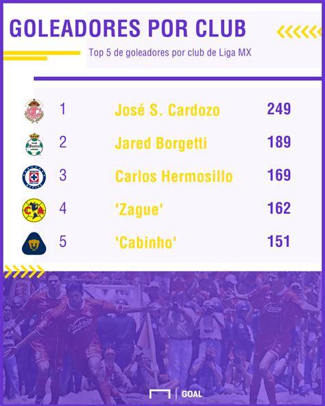 ¿Quiénes son los máximos goleadores de cada equipo en la ...