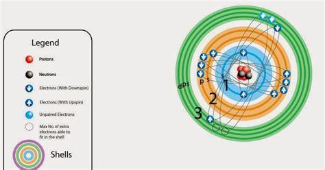 Química en 3º de ESO: Modelo atómico actual