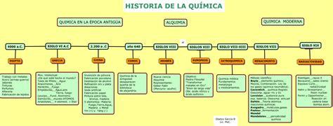 QUIMICA_EPOCAS