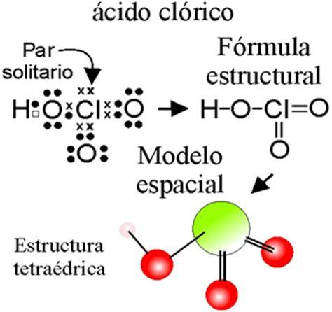 Quimica facil