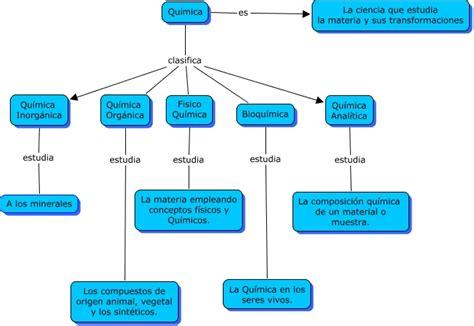 Química y su clasificación   ¿Qué estudia la Química y ...