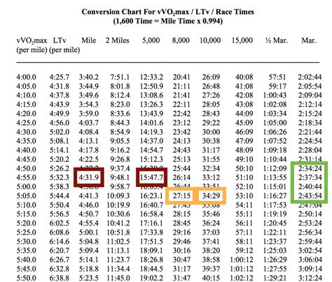 race distance conversion table   Greg Kroleski