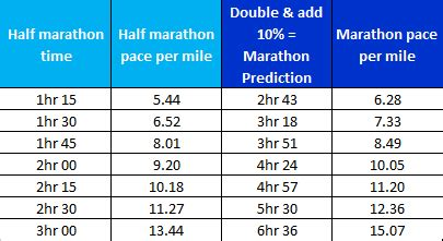 Race Prediction: how fast should you run?   Art Of Your ...