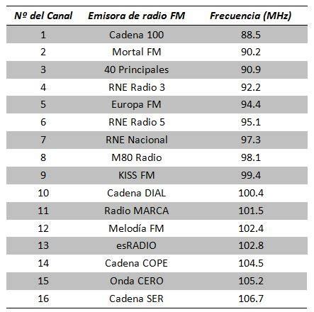 Radio FM con el módulo TEA5767 V3 | Mi Arduino UNO tiene ...