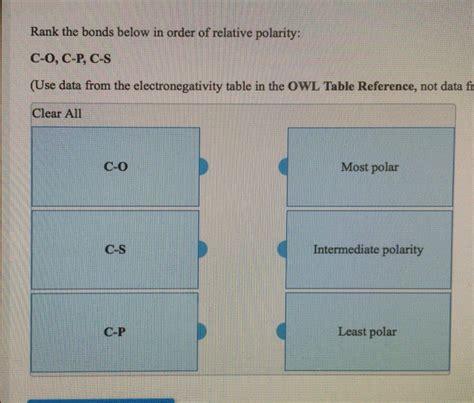 Rank The Bonds Below In Order Of Relative Polarity ...