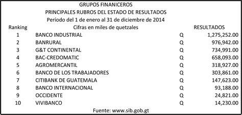 Ranking de Grupos Financieros de Guatemala 2015