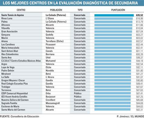 Ranking de los 30 mejores colegios en Secundaria ...