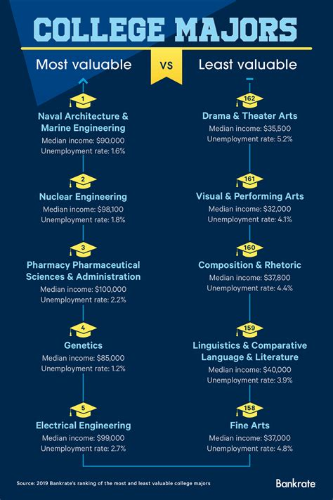 Ranking The Most And Least Valuable College Majors   Bankrate