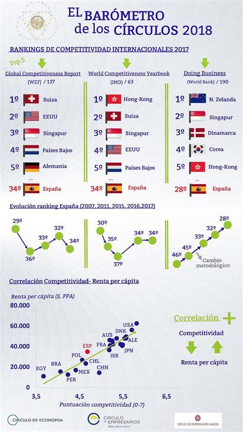 Rankings de competitividad internacionales 2017 ...