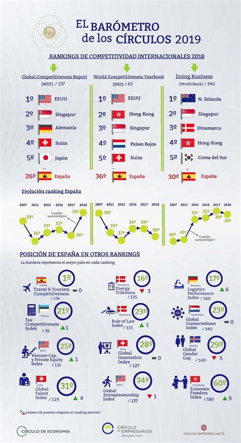 Rankings de competitividad internacionales 2018. El ...