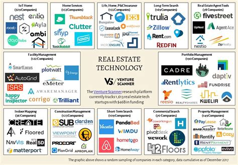 Real Estate Technology Sector Overview — Q4 2017 – Venture ...
