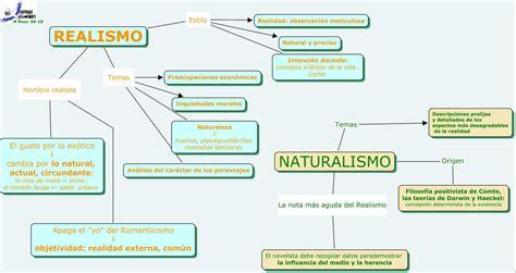 Realismo y Naturalismo | Realismo literario, Literatura ...