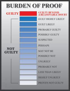 Reasonable Doubt Voir Dire Charts for Trial Lawyers
