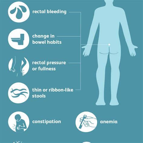 Rectal Cancer Symptoms and Signs