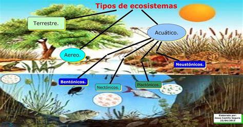 Recursos Didácticos para Enseñanza de las Ciencias : TIPOS ...