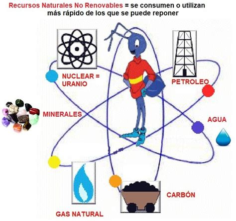 Recursos Naturales Renovables Y No Renovables Ejemplos ...