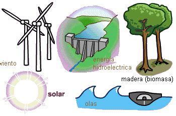 Recursos: Recursos renovables, no renovables y ...