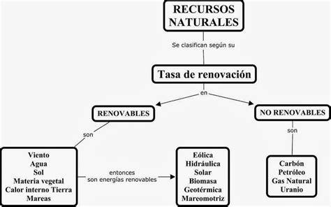 Recursos Renovables Y No Renovables: Recursos renovables ...