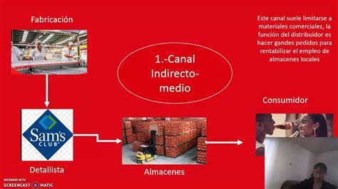 Red de distribución Coca Cola UnDM   YouTube