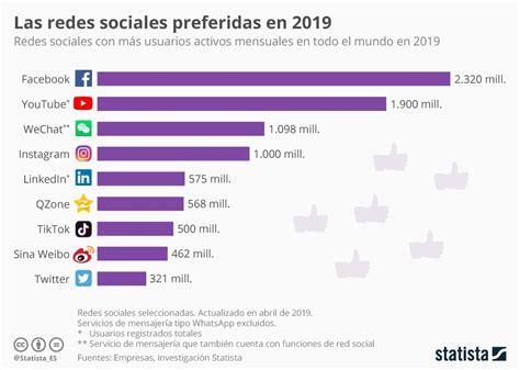 redes sociales 2019 | PalabrasClaras.mx
