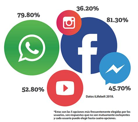 Redes Sociales mas usadas centroamerica 2018   Proyecta Print