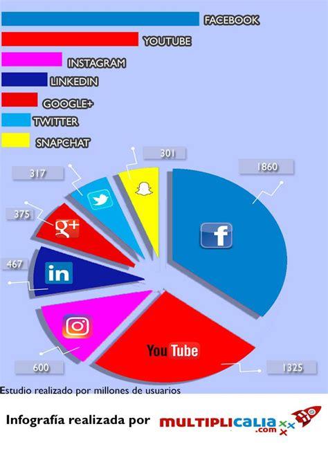 Redes sociales más usadas en 2017   Taringa! en Taringa!