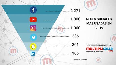 Redes Sociales más usadas en 2019   Multiplicalia.com