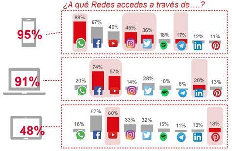 Redes Sociales más utilizadas en el mundo y en España ...