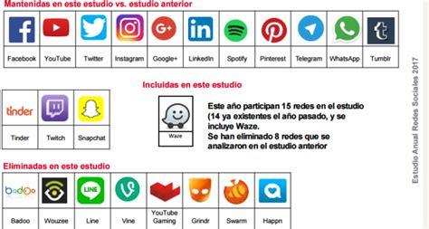 Redes Sociales más utilizadas y cómo potenciar con ellas ...