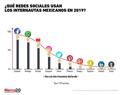 Redes sociales preferidas de los internautas mexicanos