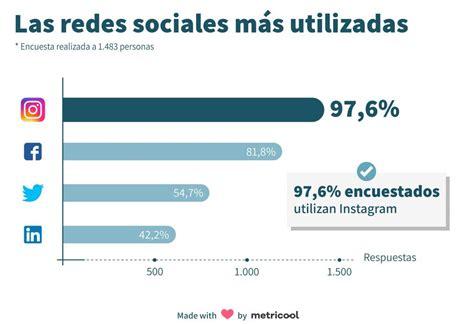 Redes Sociales ¿Qué son y cuáles son las más utilizadas? 2019