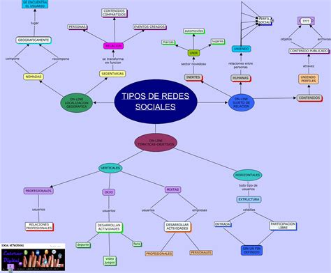REDES SOCIALES VERTICALES | SOCIAL NETWORKING