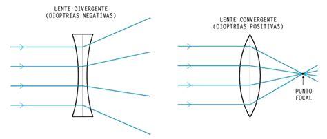 Refracción en lentes divergentes y convergentes   Download ...