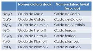 REGLAS DE NOMENCLATURA   NOMENCLARURA Q