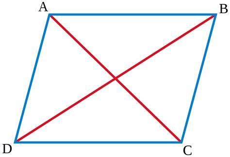 Règle du parallélogramme — Wikipédia